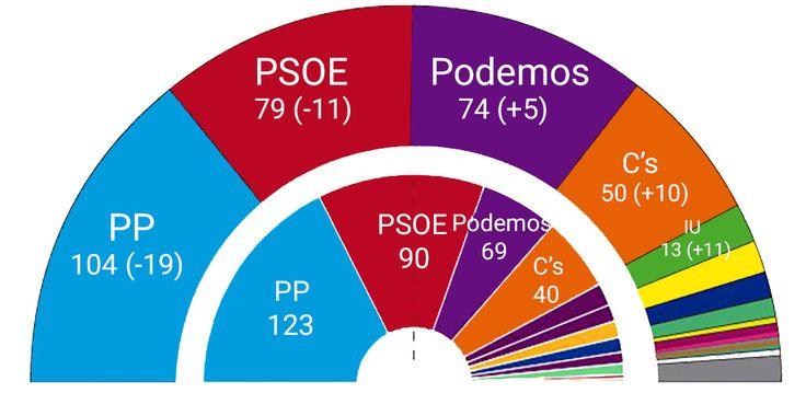 En este artículo hago un repaso rápido de todas las matemáticas que hay detrás del reparto de escaños en las #EleccionesGenerales2015, atendiendo principalmente a tres puntos:  -Los votos en blanco y el voto útil: Explicando el por qué el primero es contraproducente, y el segundo no siempre es tan útil como se plantea.  -Ley D'Hont: Qué es, cómo aplicarlo, y cuáles son sus distintas alternativas.  -Cincunscripciones: Cómo funcionan en España y cómo podrían funcionar para ser más justas.