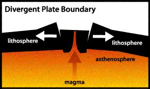 Divergent Boundaries Places where plates are coming apart are called divergent boundaries. As shown in the drawing above, when Earth's brittle surface layer (the lithosphere) is pulled apart, it typically breaks along parallel faults that tilt slightly outward from each other. As the plates separate along the boundary, the block between the faults cracks and drops down into the soft, plastic interior (the asthenosphere)