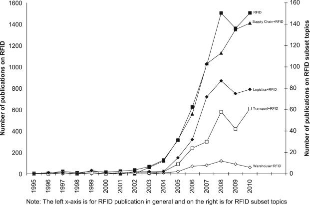 Publications from 1995 to 2010 on RFID and subset topics.