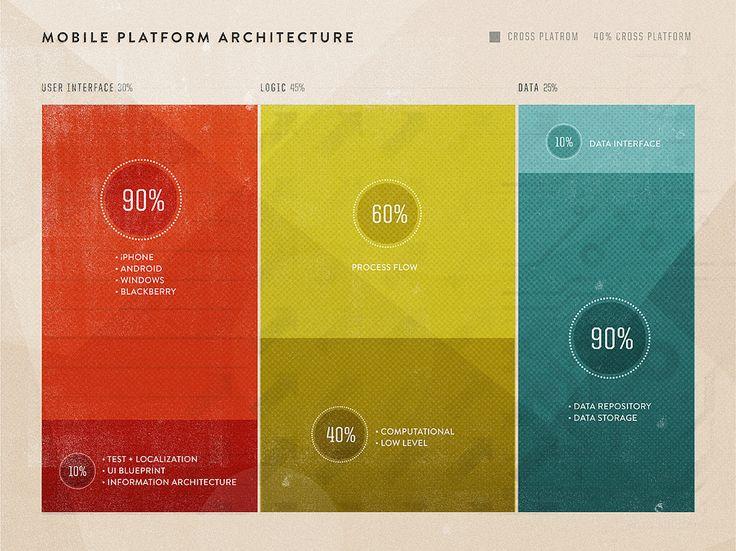 Mobile Platform Architecture #flowchart #infographic