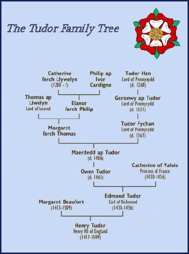 The Tudor Family -Ancestors of Henry VII