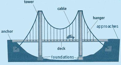 Labeled Parts Of A Suspension Bridge Suspension Bridge