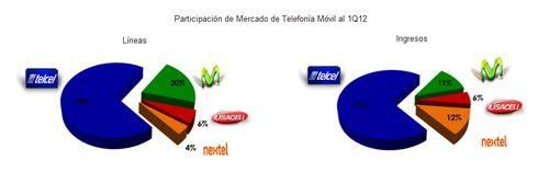 Las telecomunicaciones móviles en México – Segmento Móvil al 1Q12 http://www.onedigital.mx/ww3/2012/07/05/las-telecomunicaciones-moviles-en-mexico-segmento-movil-al-1q12/