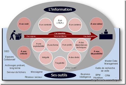 La gouvernance de l'information est l'ensemble des rôles et opérations qui permettent, dans le cadre d'une organisation et d'une stratégie définie, d'avoir la meilleure maitrise des documents physiques, données, documents numériques, données multimédia.... La gouvernance de l'information est avant tout une concentration autour de l'information, de tout ce qui peut permettre de la maitriser.