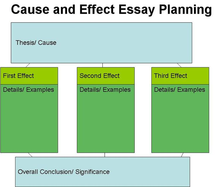 Help on writing a cause and effect essay