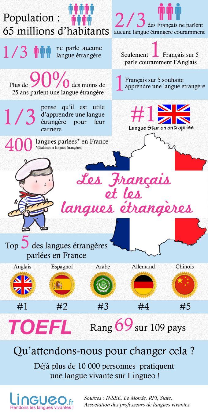 Les Français et les langues étrangères