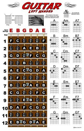 left hand chord charts string instruments guitar banjo mandolin uke left handed hands. Black Bedroom Furniture Sets. Home Design Ideas