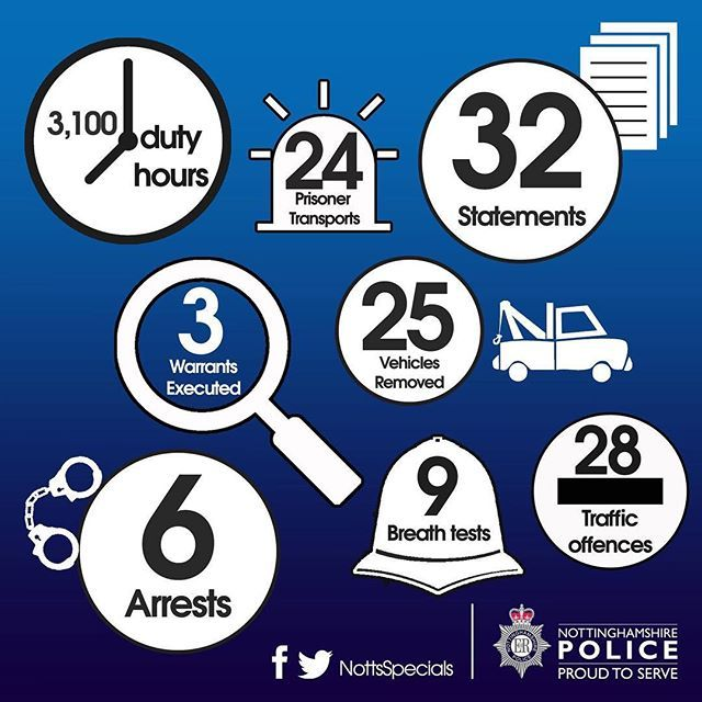 VOLUNTEER POLICE OFFICERS MAKING A DIFFERENCE THROUGHOUT NOVEMBER:  Throughout November, Nottinghamshire Police's volunteer Special Constables collectively volunteered more than 3,100 hours of their time in helping to keep our county safe.  Throughout the 30-day-month, the volunteer officers recorded 6 arrests whilst assisting in 39 others and removed 25 illegal vehicles off our county's roads.  The Special Constabulary also supported 11 missing persons enquiries, dealt with more than 13…