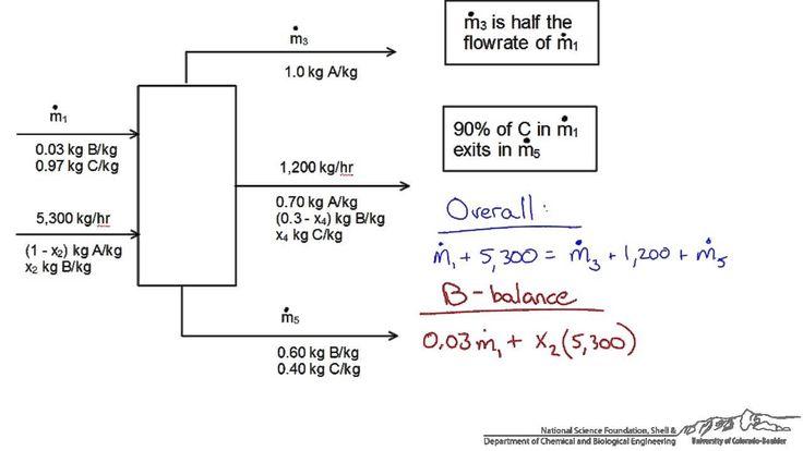 Single Unit Mass Balance