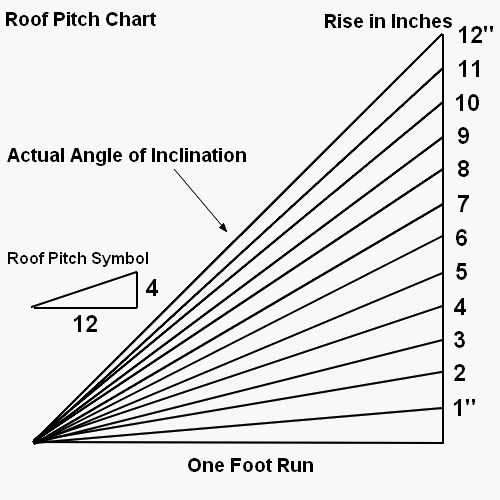 determining roof pitch