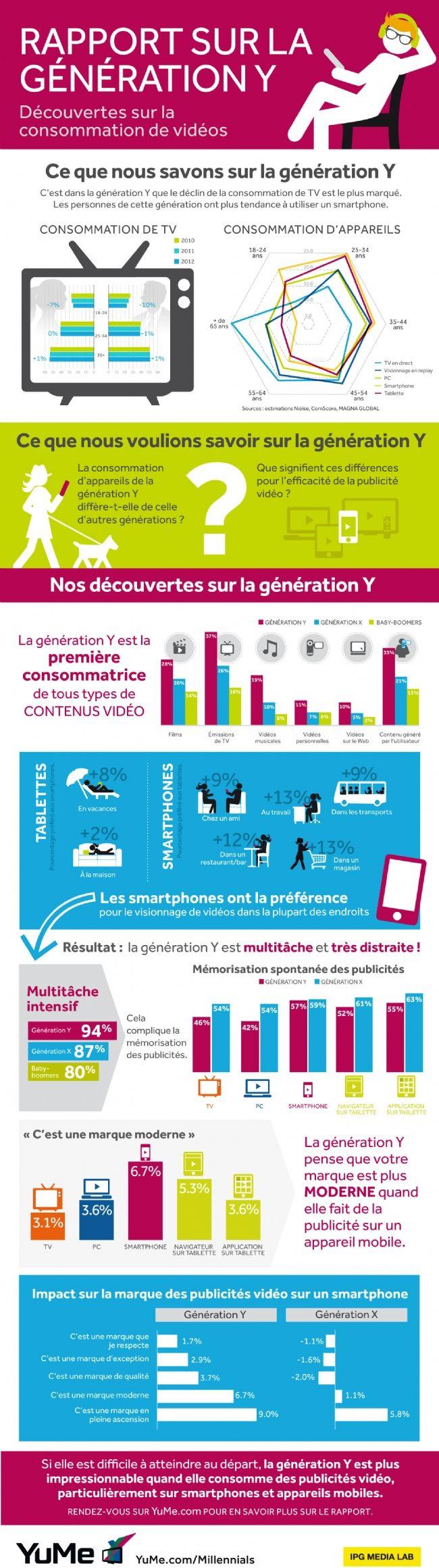 Infographie   La consommation vidéos de la génération Y : multiécran et toujours plus mobile