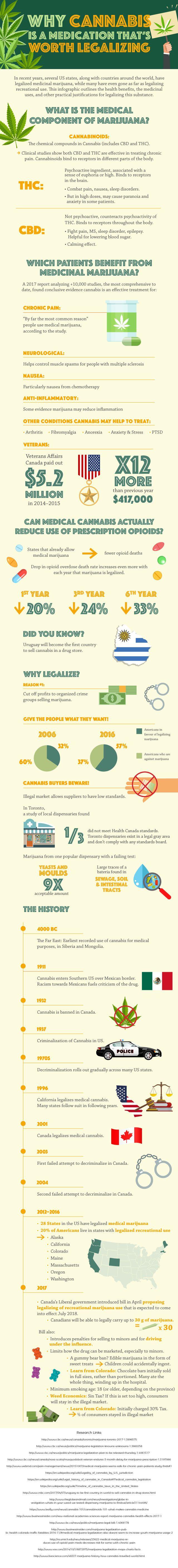 Why Cannabis is a Medication Worth Legalization