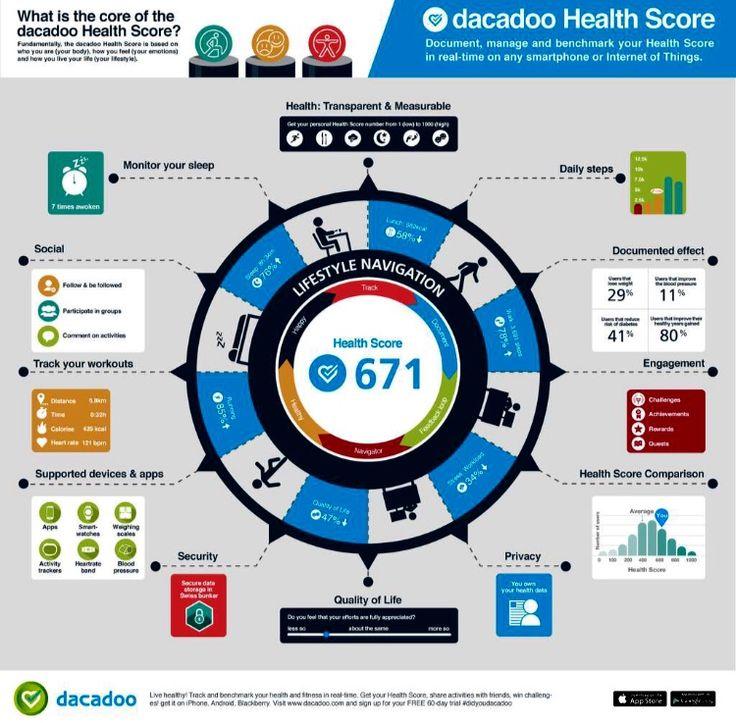 I ett unikt samarbete mellan Lefterow.com och Dacadoo, ledande inom digital hälsa, kan vi erbjuda dig en lika så unik möjlighet att mäta resultatet av din wellness. Digital hälsa toppar trendlistor...