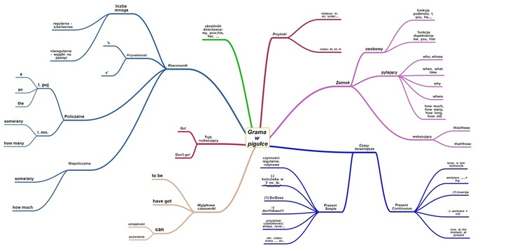 Tworzenie map myśli  (http://mindmap.crazenut.org/)