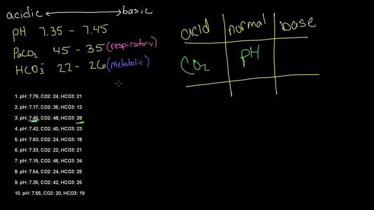 Arterial Blood Gas (ABG) Tic-Tac-Toe Examples