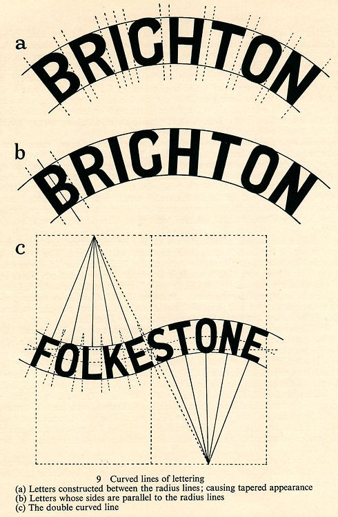 Brighton Folkestone, Art of Signwriting, 1954