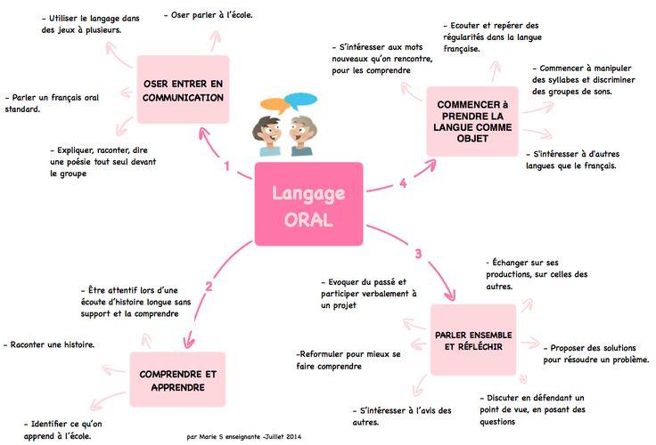 projet programme 2015 en maternelle en cartes mentales