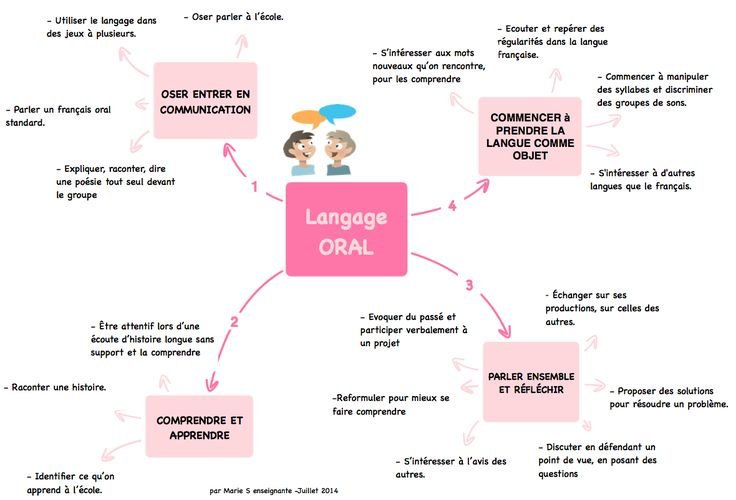 Projet programme 2015 en maternelle en cartes mentales - Très clair