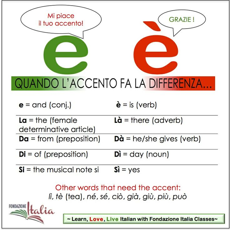 The use of the accent in Italian