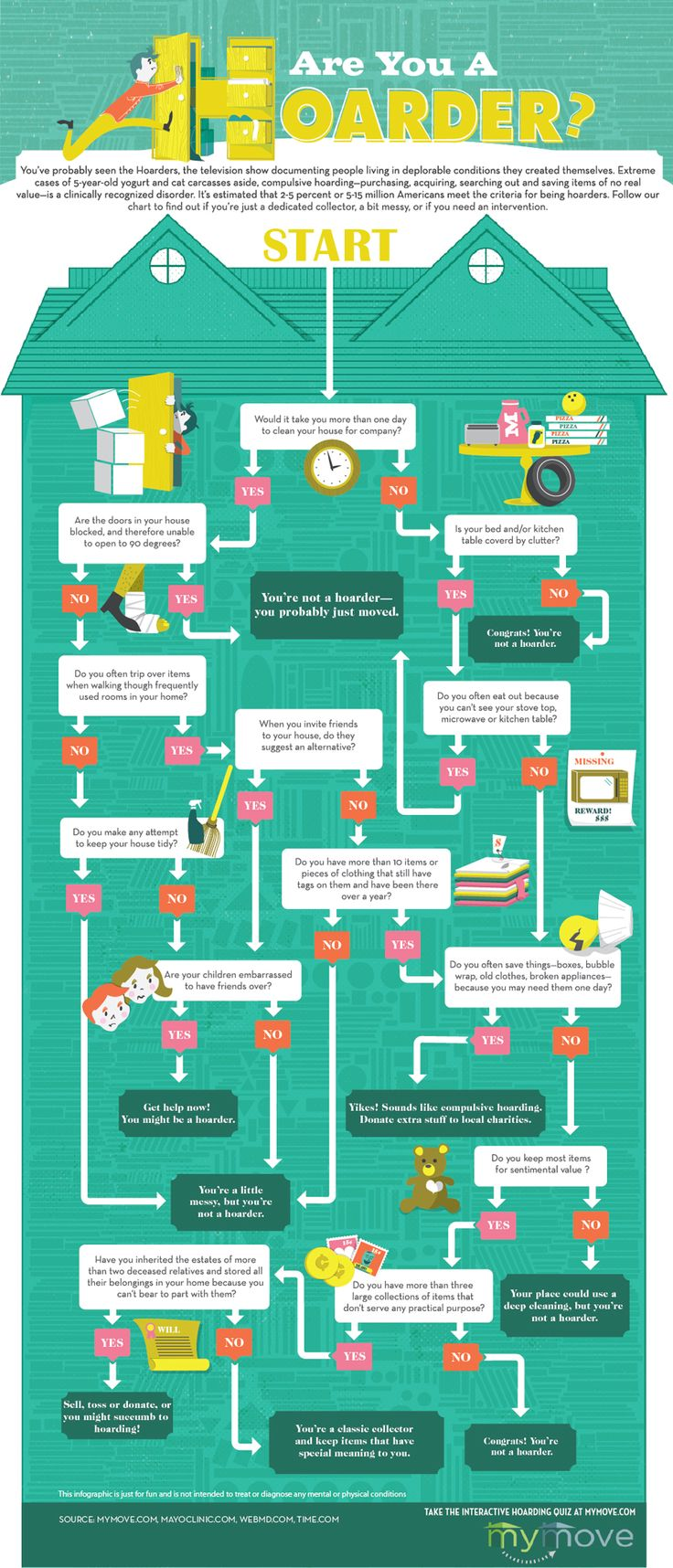 Are you a hoarder? This flow chart might save you a lot of time and money if you're not. If you are... then good luck getting you're broken mind fixed.