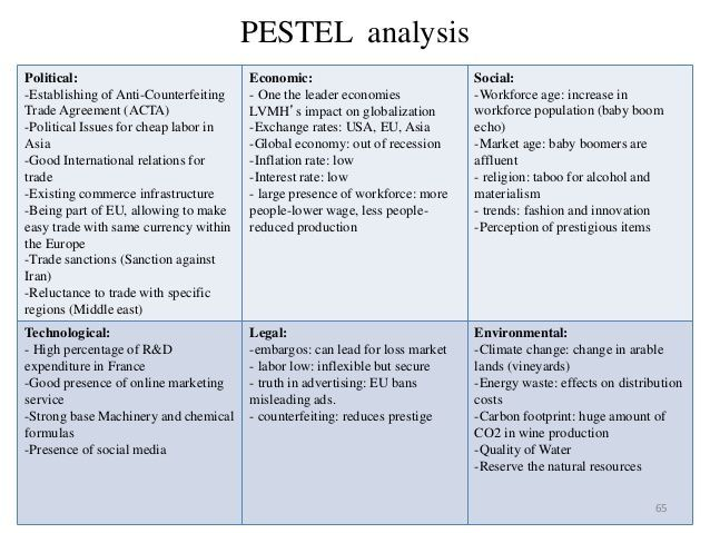 The 25+ best Pestel analysis example ideas on Pinterest Swot - pest analysis