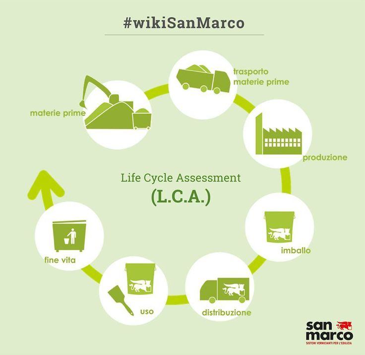 LCA is the acronym for Life Cycle Assessment. It is a tool to analyze the environmental impact of a product throughout all stages of its life cycle, from extraction of raw materials, through the production, transportation, the use phase and disposal.  ‪#‎LCA‬ ‪#‎LifeCycleAssessment‬