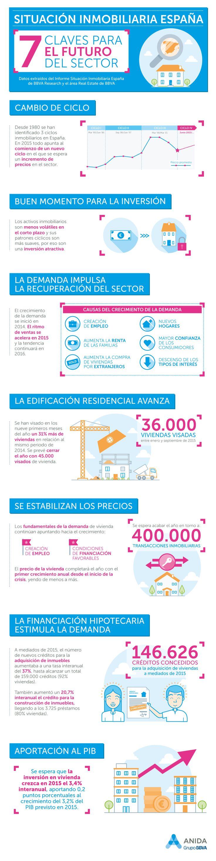 #BBVA Research y el área #RealEstate de BBVA presentan el informe Situación Inmobiliaria España, una publicación que, con carácter cuatrimestral, analizará con todo detalle la evolución del mercado inmobiliario en España. Pincha sobre la imagen para ver más detalles y solicitar el informe completo.