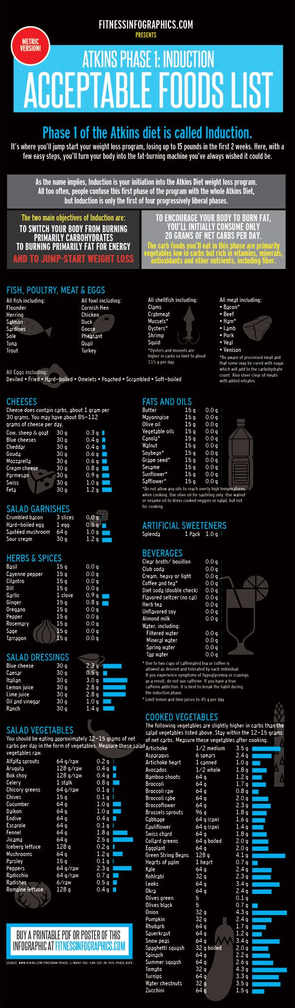 Diets: Atkins Acceptable Foods METRIC VERSION - Fitness Infographics