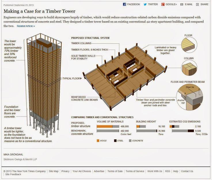 1000+ ideas about Construction Jobs on Pinterest   Jobs uk ...