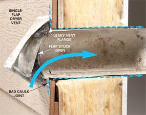 A leaky single-flap vent - CLEAN or Replace it!  Your dryer vent!