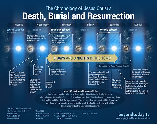 The Chronology of the Crucifixion and Resurrection of Jesus Christ  3 comments  Download Article Download in MP3 Format  article by  What is...