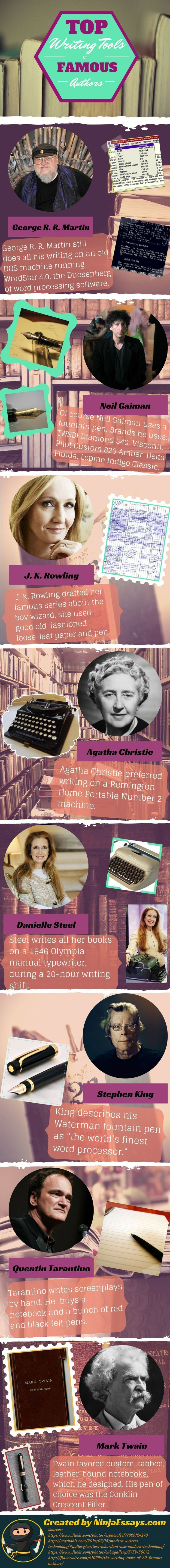 The Remarkable Writing Tools of Eight Famous Authors - Writers Write