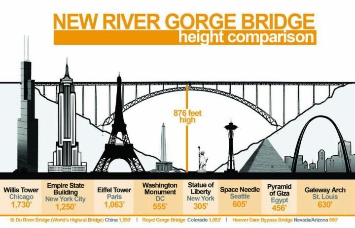 New River Gorge Bridge height comparison