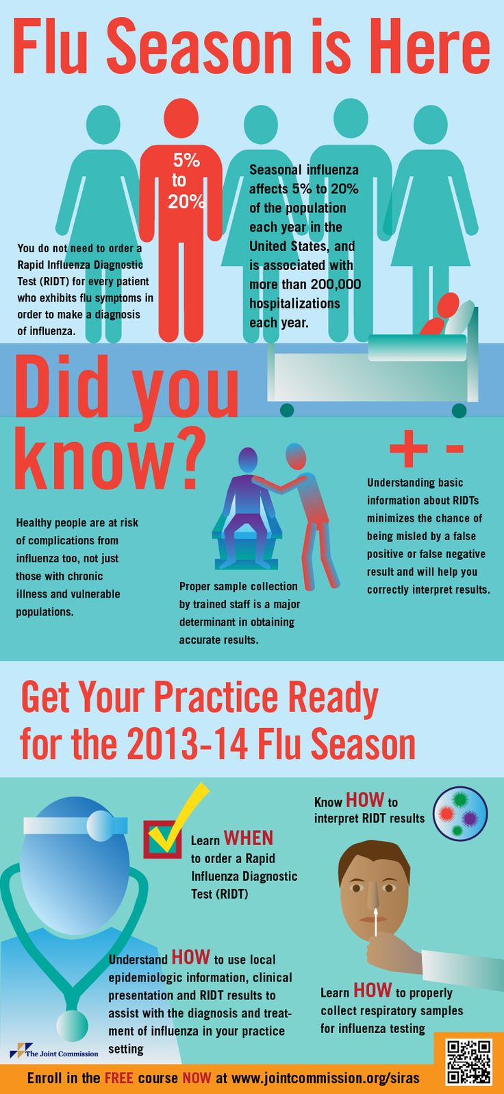 Part 2 of Flu Season: Influenza B is ready to strike. Infographic: Get ready for 2013-14 flu season