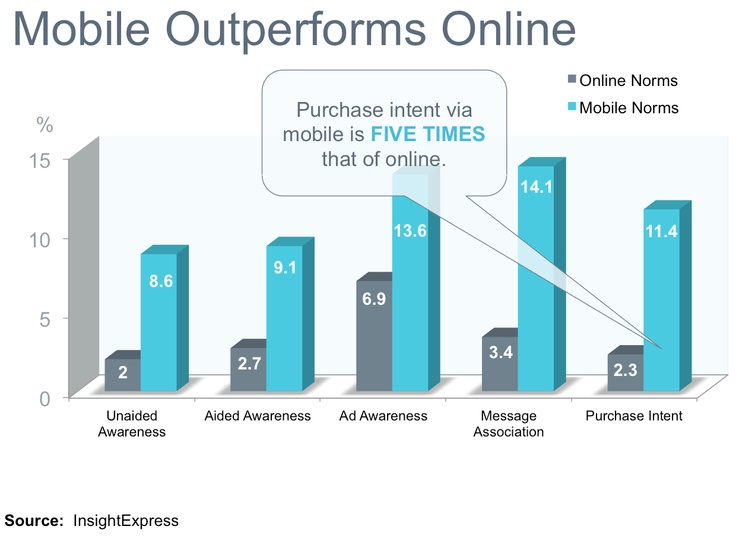 Mobile Outperforms Online