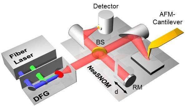 Application-nano-FTIR-of-molecular-fingerprints-2