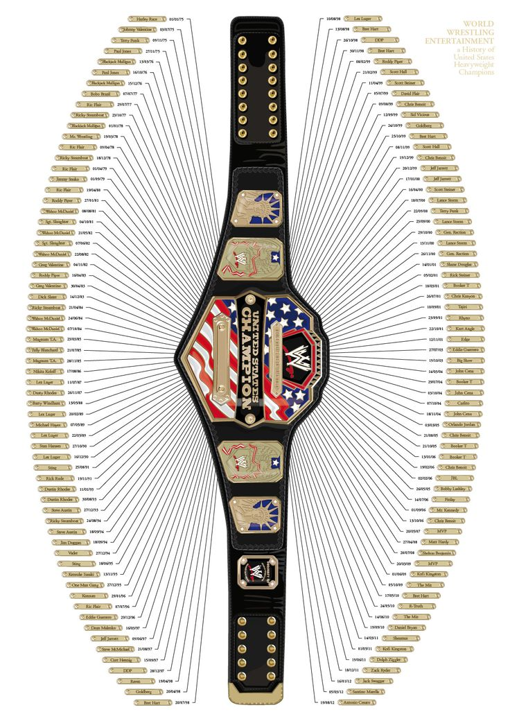 WWE United States Championship History