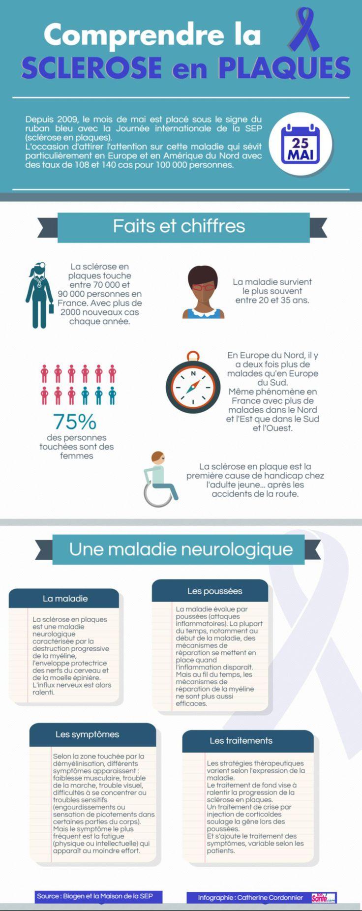 Infographie : mieux connaître la sclérose en plaques