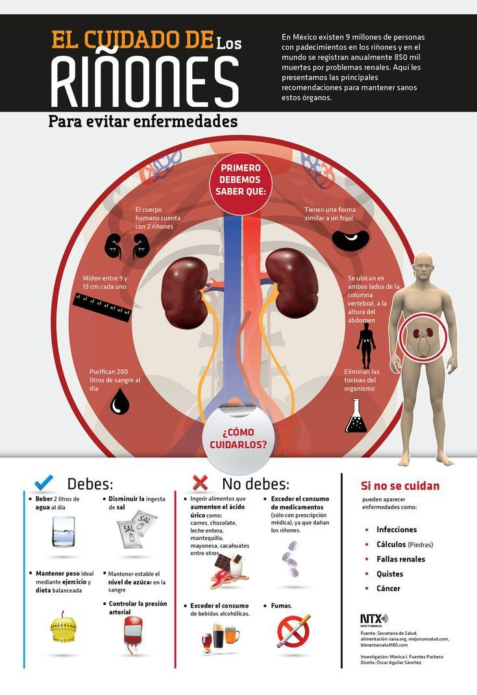 #Sabíasque en México 9 millones de personas tienen algún padecimiento en los riñones. #Infografia