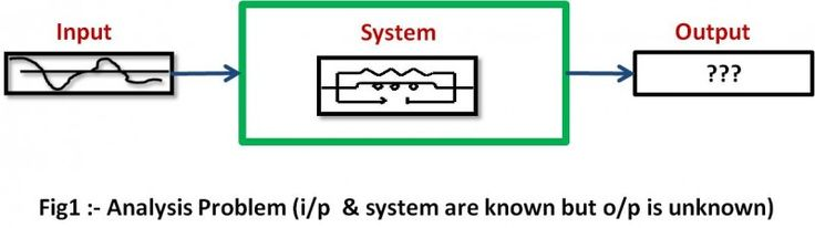Mathematical Modeling of Control Systems