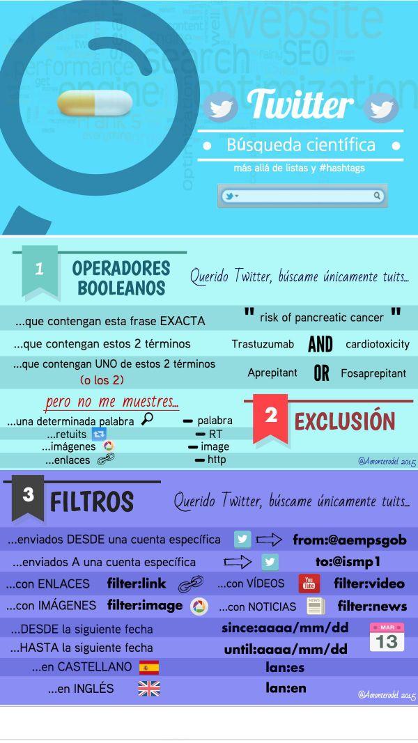 Twitter y la búsqueda de información científica #infografia #infographic #socialmedia