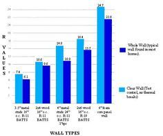 """Insulation """"performance"""" values of building with SIP panels verses a standard 6"""" wall. Note the energy efficiency of the """"entire"""" wall assembley has been documented by Oak Ridge National Laboratory (ORNL). Entire wall means you take into account the energy losses for the structural members, corners, joints and around windows (it is not just about the insulation)."""