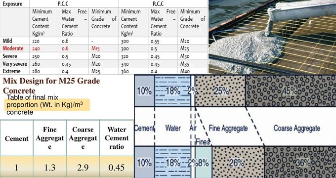 Some vital points in concrete footings Engineering Pinterest - construction project plan template