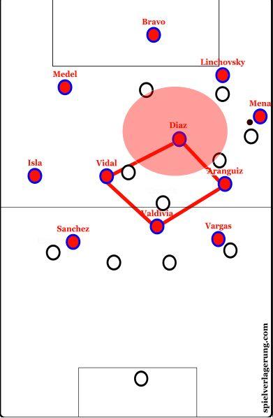 Copa America Preview: Chile | Spielverlagerung.com