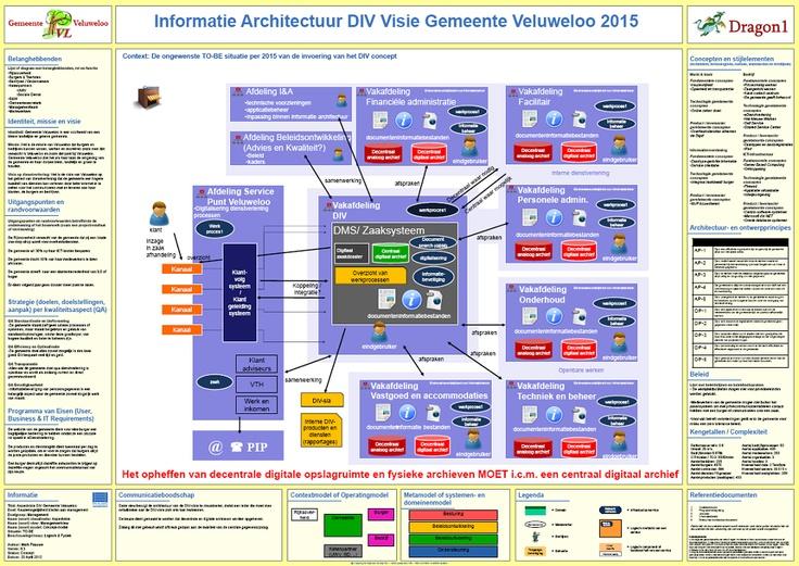 13 best Dragon1 Enterprise Architecture Method images on Pinterest - new blueprint architecture enterprise
