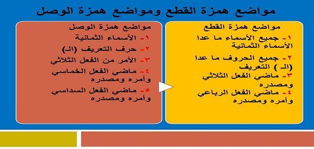 الفرق بين همزة الوصل وهمزة القطع ومواضعها Joint Boarding Pass Airline