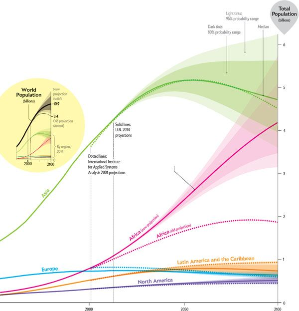 World Population Will Soar Higher Than Predicted Scientific American