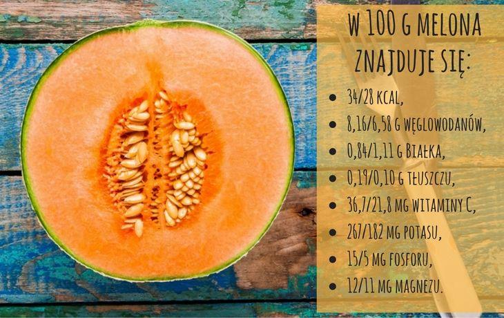 Melon jest ważnym elementem diety osób odchudzających się, cierpiących na…