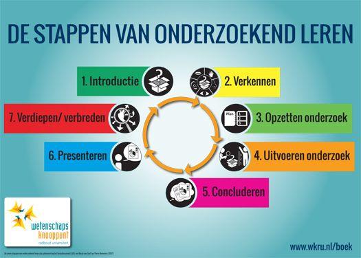 poster_de_stappen_van_onderzoekend_leren_-_groot[1].jpg (525×375)
