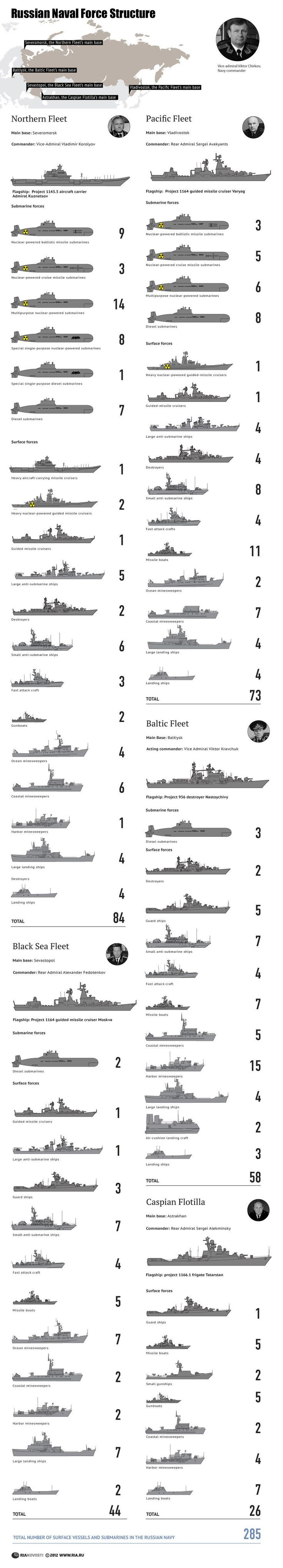 00 RIA-Novosti Infographic. Russian Naval Force Structure. 2012